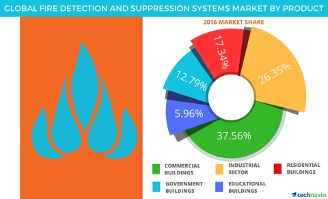 Technavio has published a new report on the global fire detection and suppression systems market from 2017-2021. (Graphic: Business Wire)