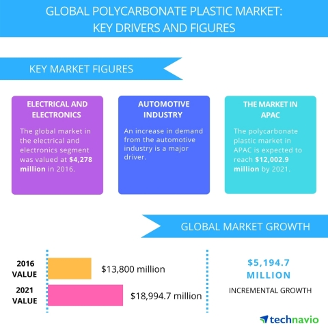 Technavio has published a new report on the global polycarbonate plastic market from 2017-2021. (Graphic: Business Wire)