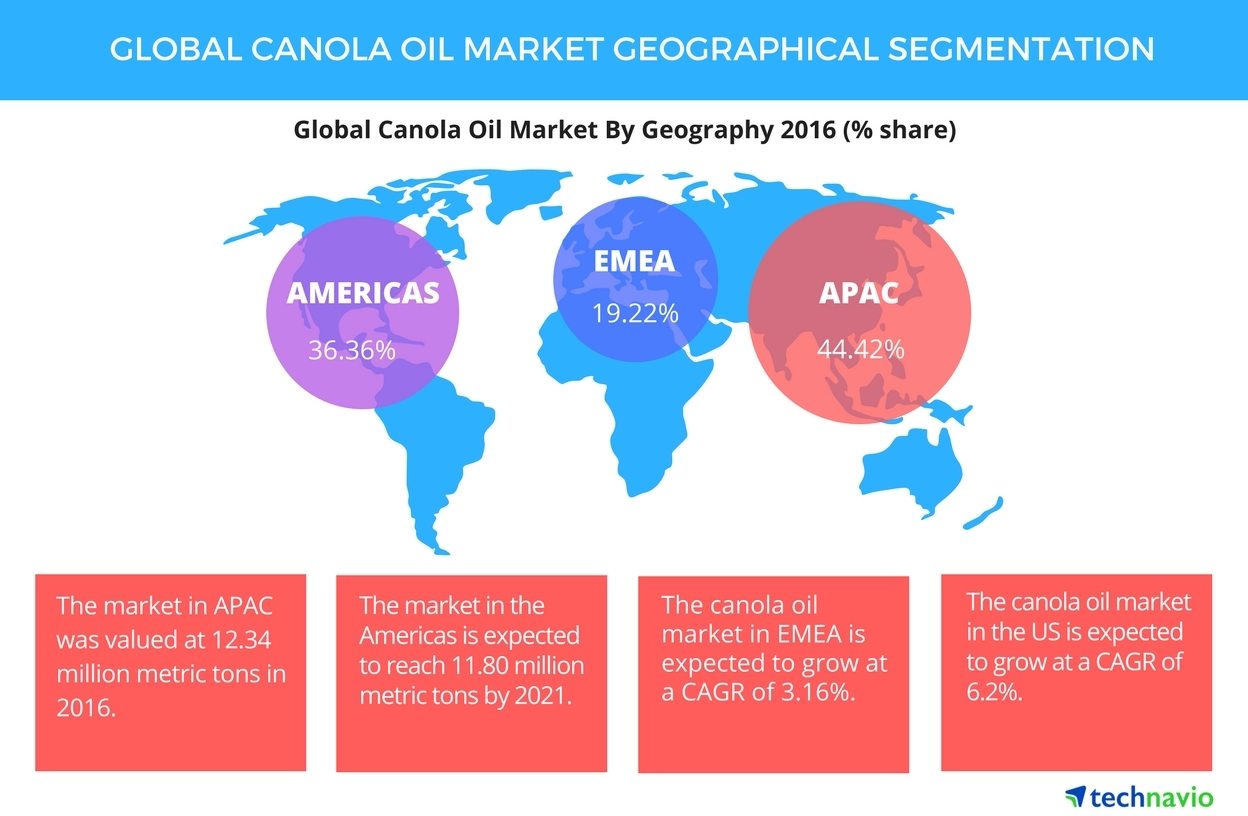 Technavio has published a new report on the global canola oil market from 2017-2021. (Graphic: Business Wire)