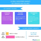 Technavio has published a new report on the global nanofiber market from 2017-2021. (Graphic: Business Wire)