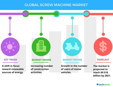 Technavio has published a new report on the global screw machine market from 2017-2021. (Graphic: Business Wire)