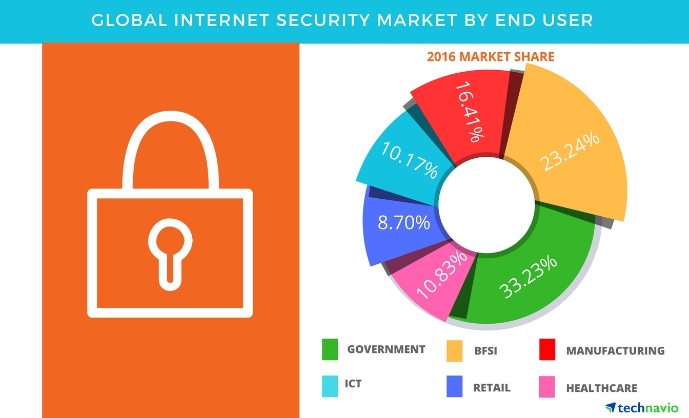 Technavio has published a new report on the global internet security market from 2017-2021. (Graphic: Business Wire)