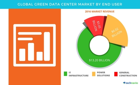 Technavio has published a new report on the global green data center market from 2017-2021. (Graphic: Business Wire)