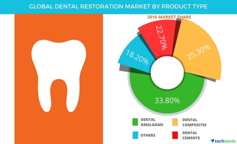 Technavio has published a new report on the global dental restoration market from 2017-2021. (Graphic: Business Wire)