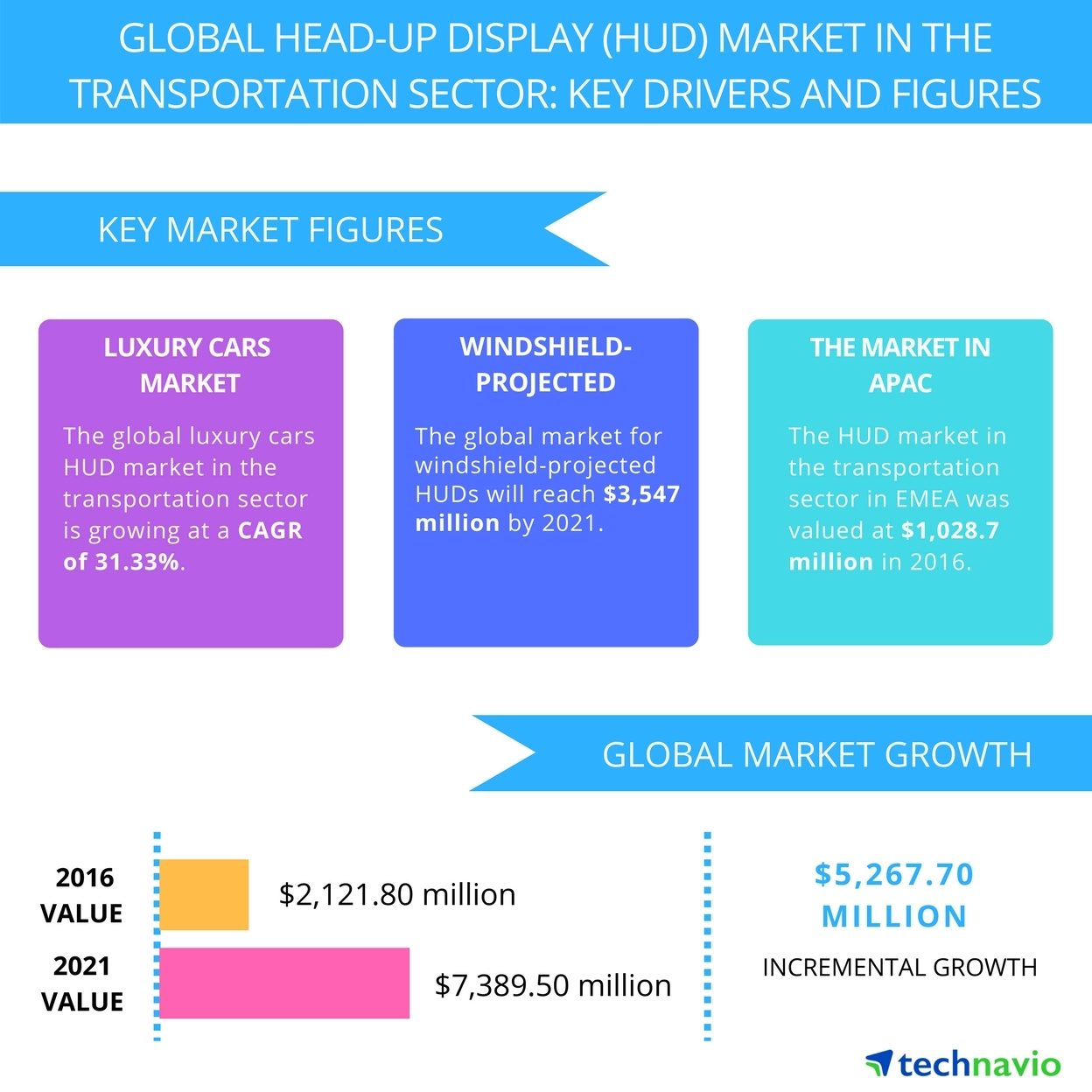 Technavio has published a new report on the global head-up display (HUD) market in the transportation sector from 2017-2021. (Graphic: Business Wire)