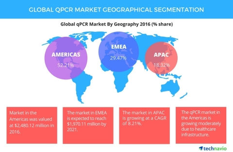 Technavio has published a new report on the global qPCR market from 2017-2021. (Graphic: Business Wire)