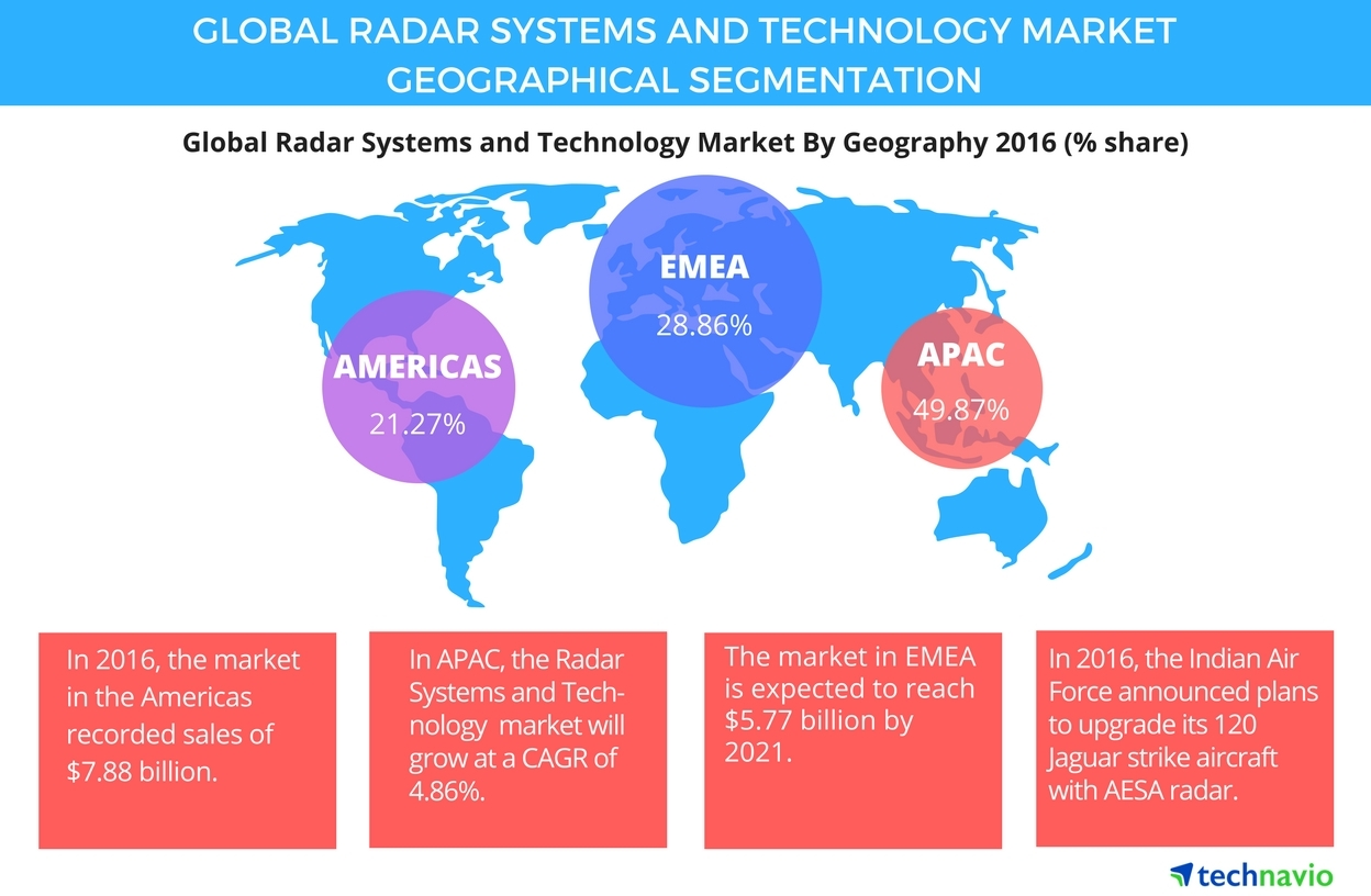 Technavio has published a new report on the global radar systems and technology market from 2017-2021. (Graphic: Business Wire)