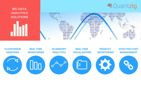 Quantzig provides big data solutions to help organizations derive actionable insights from large and complex data sets. (Graphic: Business Wire)