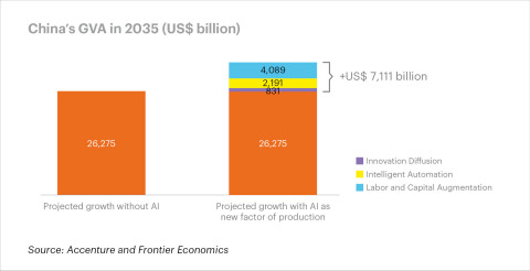 AI is poised to boost China's GVA by USD $7,111 billion by 2035 (Graphic: Business Wire)