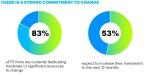 There is a strong commitment to change (Graphic: Business Wire)