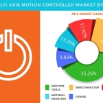 Global Multi-Axis Motion Controller Market - Forecasts Based on Technology, End-User, and Geography by Technavio
