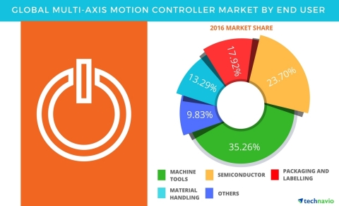 Technavio has published a new report on the global multi-axis motion controller market from 2017-2021. (Graphic: Business Wire)