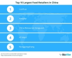 BizVibe Announces Their List of the Top 10 Largest Food Retailers in China (Graphic: Business Wire)