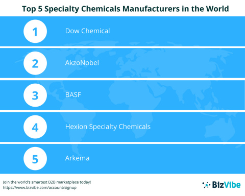 BizVibe Announces Their List of the World's Top 5 Specialty Chemicals Manufacturers (Graphic: Busine ...