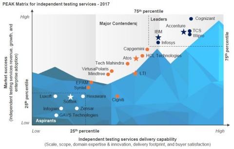 PEAK Matrix for Independent Testing Services