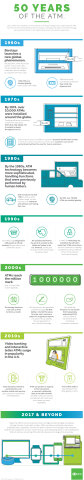 50 Years of the ATM (Graphic: Business Wire)