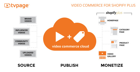 Video Commerce for Shopify Plus (Graphic: Business Wire)