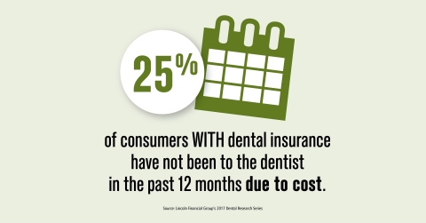 Americans with dental insurance may not always realize what's covered (Graphic: Lincoln Financial Group)