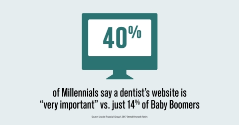 Mobile-optimized websites are becoming increasingly important for dental practices (Graphic: Lincoln Financial Group)