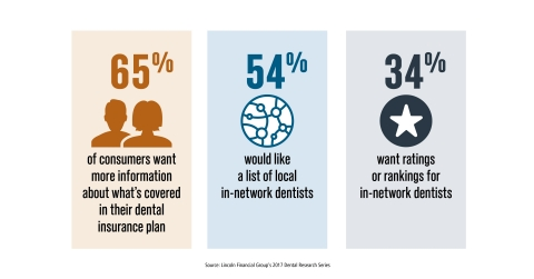 Employees want more information on dental insurance from their employers (Graphic: Lincoln Financial Group)
