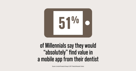 Millennials want mobile - many would be interested in an app from their dentist (Graphic: Lincoln Financial Group)