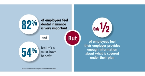 Employees value dental insurance, but many don't know enough about their plans (Graphic: Lincoln Financial Group)