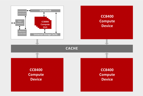 Architecture of CC8400 (Graphic: Business Wire)