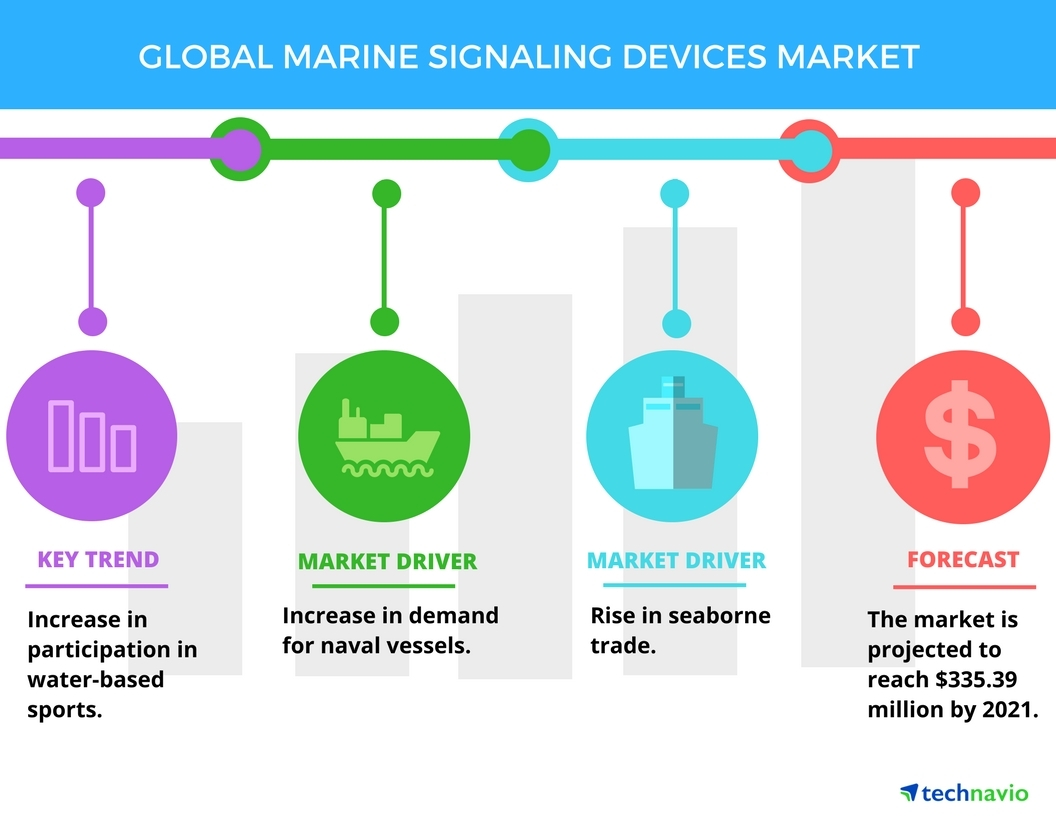 Technavio has published a new report on the global marine signaling devices market from 2017-2021. (Photo: Business Wire)