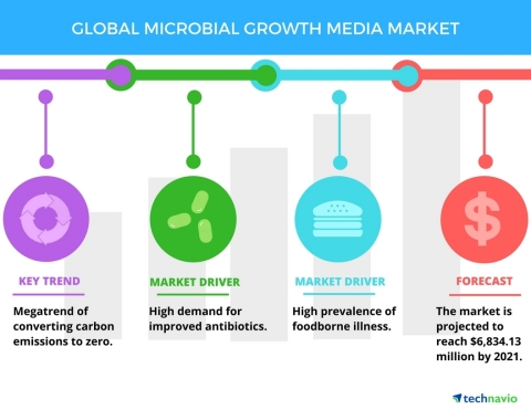 Technavio has published a new report on the global microbial growth media market from 2017-2021. (Graphic: Business Wire)