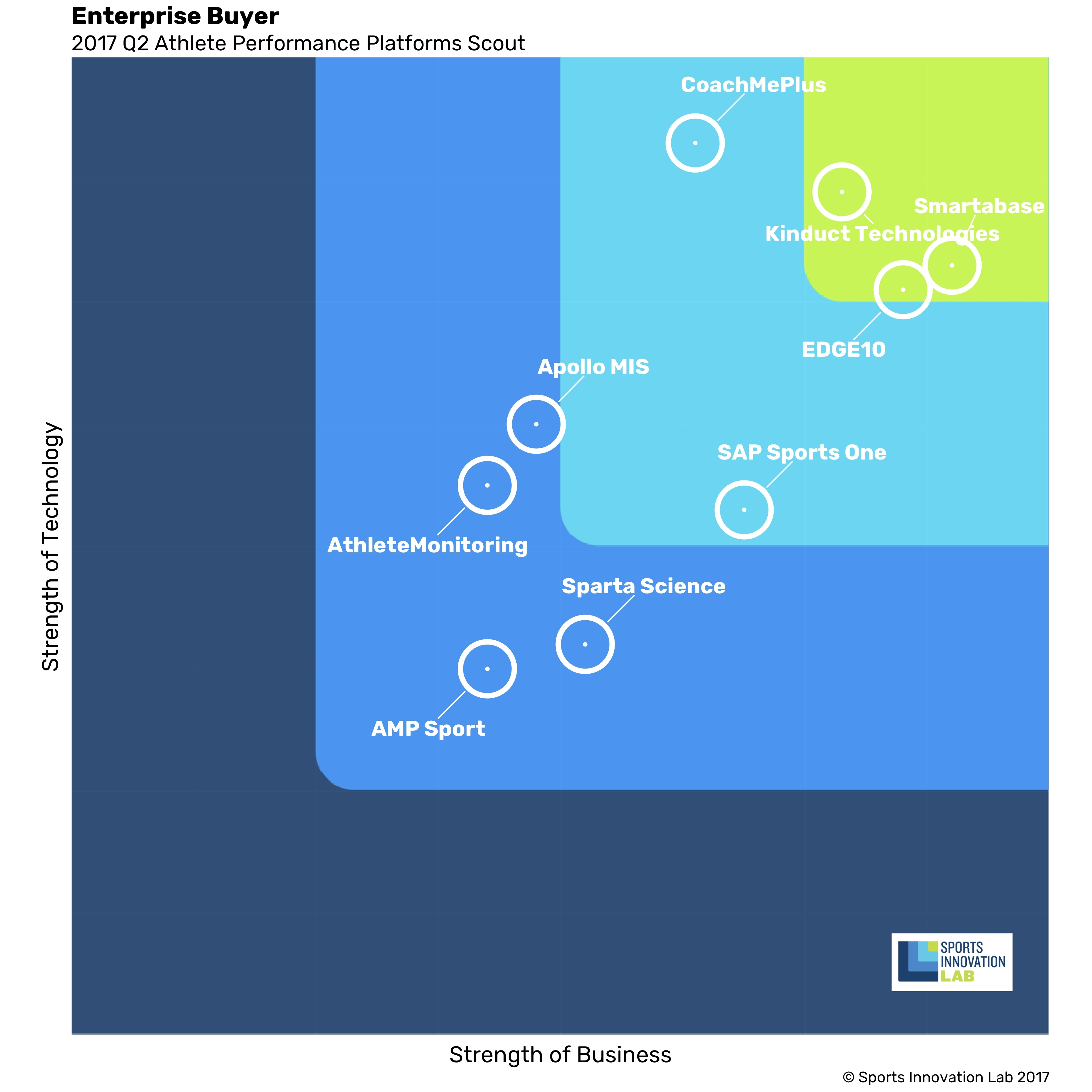 Enterprise Scout Chart (Graphic: Business Wire)