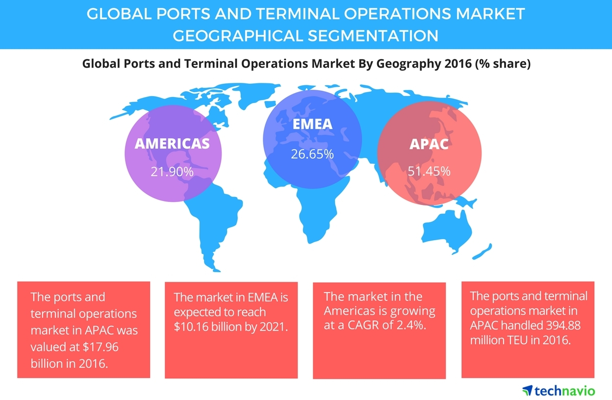 Technavio has published a new report on the global ports and terminal operations market from 2017-2021. (Graphic: Business Wire)