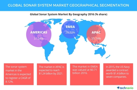 Technavio has published a new report on the global SONAR system market from 2017-2021. (Graphic: Business Wire)