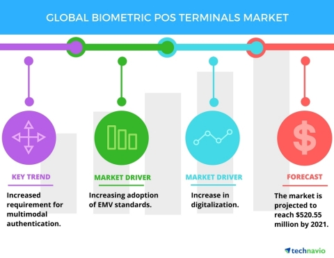 Technavio has published a new report on the global biometric PoS terminals market from 2017-2021. (Graphic: Business Wire