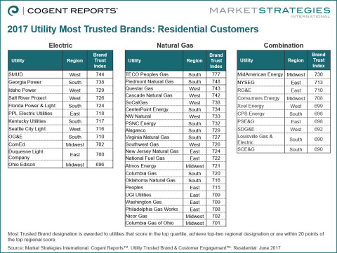 New Cogent Reports study announces the most trusted residential utility brands for 2017
