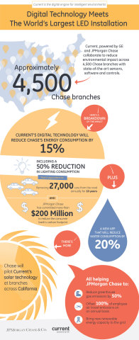 Current and JPMorgan Chase outline their sustainability collaboration. (Graphic: Business Wire)