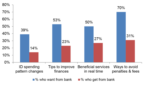 What consumers want from their banks - and what they are getting (Graphic: Business Wire)