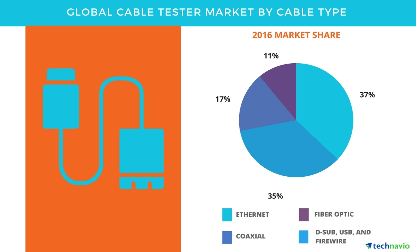 Technavio has published a new report on the global cable tester market from 2017-2021. (Graphic: Business Wire)