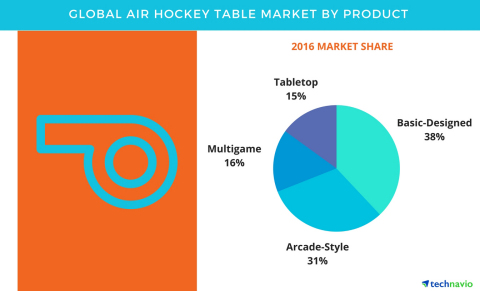 Technavio has published a new report on the global air hockey table market from 2017-2021. (Graphic: Business Wire)
