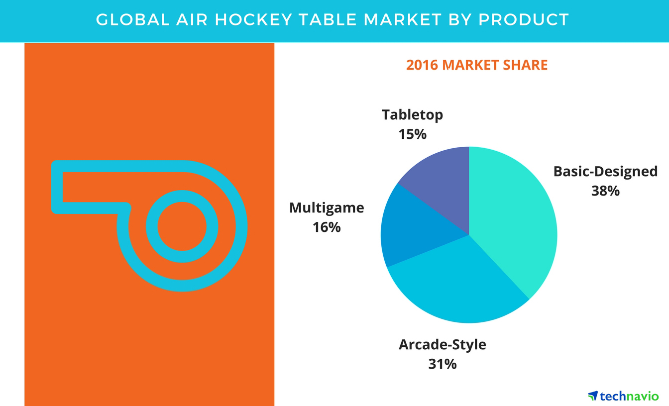Global air hockey table market size projections drivers trends global air hockey table market size projections drivers trends vendors and analysis through 2021 by technavio business wire greentooth Images