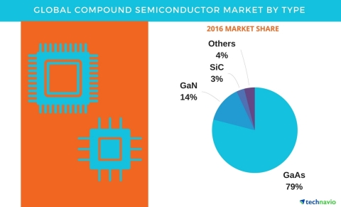 Technavio has published a new report on the global compound semiconductor market from 2017-2021. (Graphic: Business Wire)