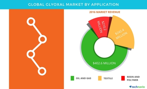 Technavio has published a new report on the global glyoxal market from 2017-2021. (Graphic: Business Wire)
