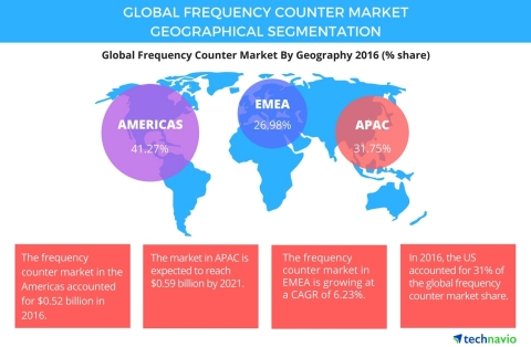 Technavio has published a new report on the global frequency counter market from 2017-2021. (Graphic: Business Wire)
