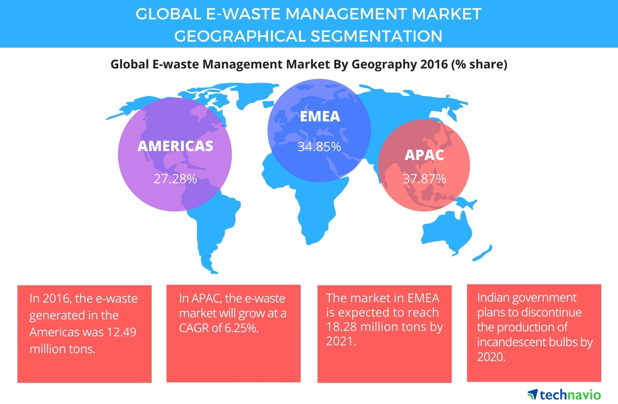 Technavio has published a new report on the global e-waste management market from 2017-2021. (Graphic: Business Wire)
