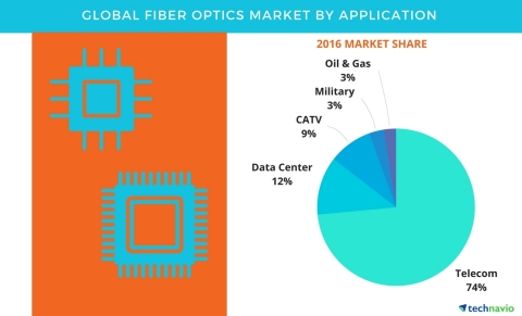 Technavio has published a new report on the global fiber optics market from 2017-2021. (Graphic: Business Wire)