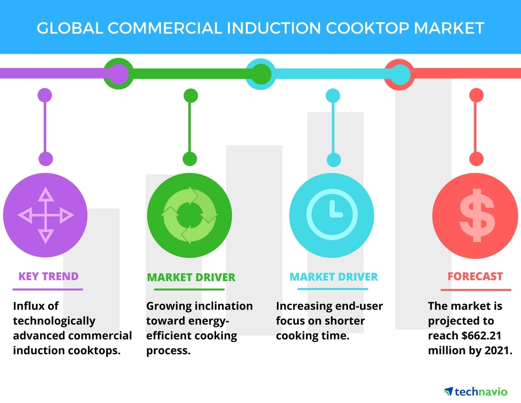 Technavio has published a new report on the global commercial induction cooktop market from 2017-2021. (Graphic: Business Wire)