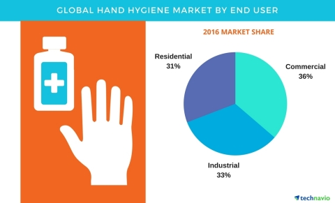 Technavio has published a new report on the global hand hygiene market from 2017-2021. (Graphic: Business Wire)