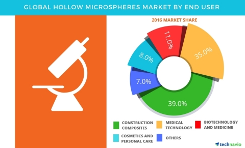 Technavio has published a new report on the global hollow microspheres market from 2017-2021. (Graphic: Business Wire)