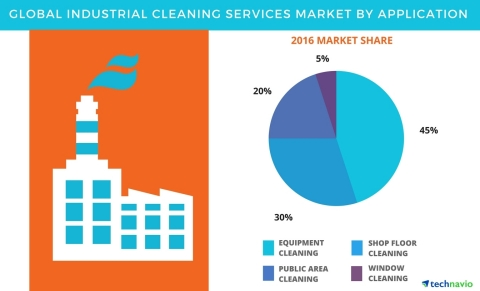Technavio has published a new report on the global industrial cleaning services market from 2017-2021. (Graphic: Business Wire)