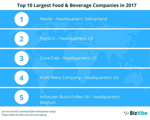 BizVibe Announces Their List of the Top 10 Largest Food & Beverage Companies in the World for 2017 (Graphic: Business Wire)