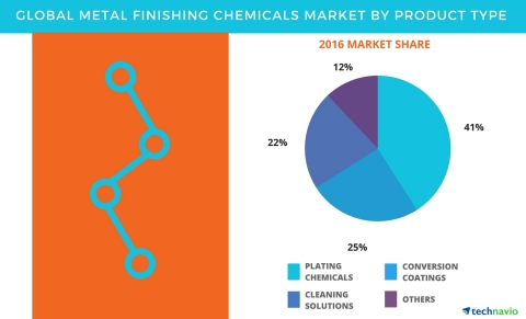 Technavio has published a new report on the global metal finishing chemicals market from 2017-2021 (Graphic:Business Wire)